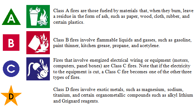 Class of Fire Extinguishers