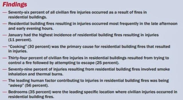 Civilian Fire Injuries in Residential Buildings (2009-2011)