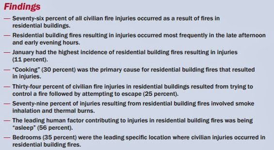 Civilian Fire Injuries in Residential Buildings (2009-2011)